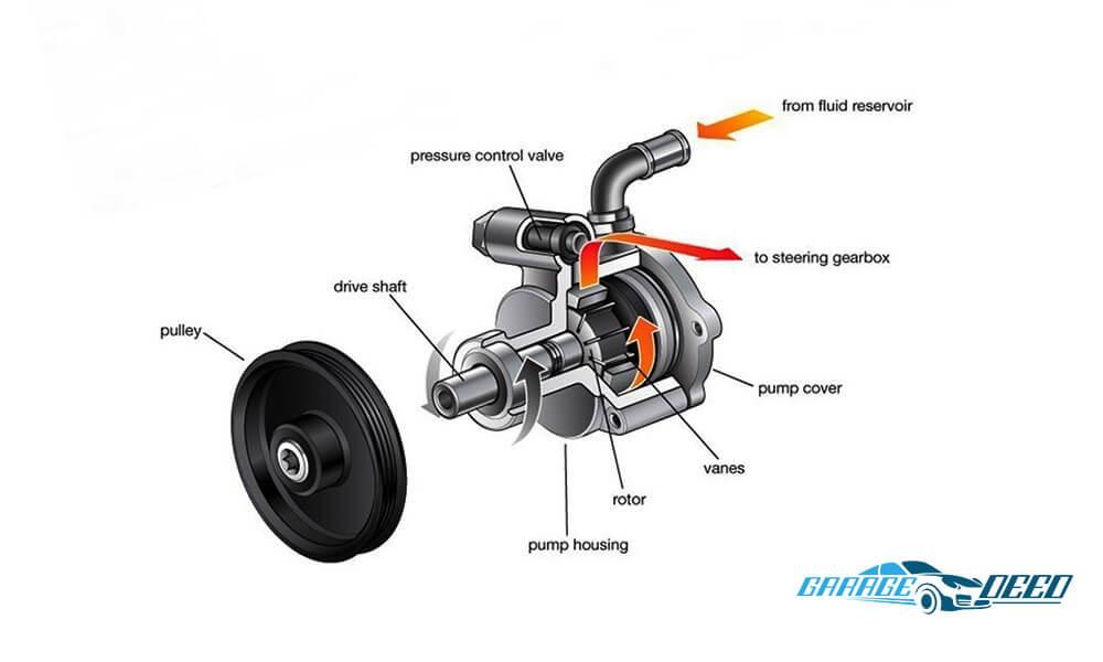 Best_Power_Steering_Pump